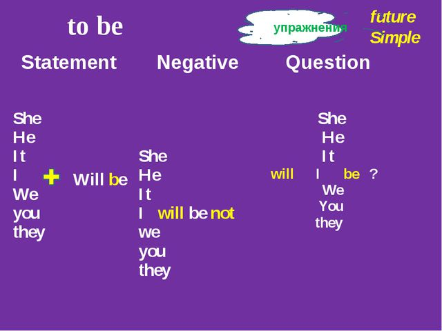 to be future Simple упражнения Will be Statement Negative Question She He It...