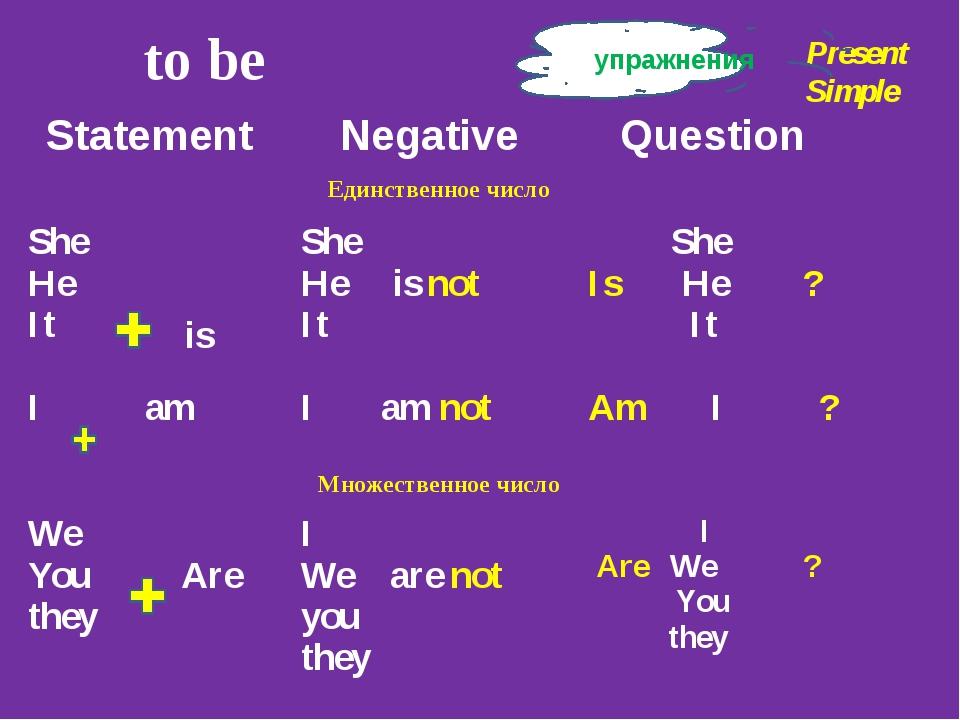to be Present Simple упражнения is Statement Negative Question Единственноечи...