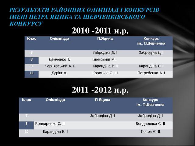 2010 -2011 н.р. 2011 -2012 н.р. Русанова С.В. 2012 рк РЕЗУЛЬТАТИ РАЙОННИХ ОЛІ...
