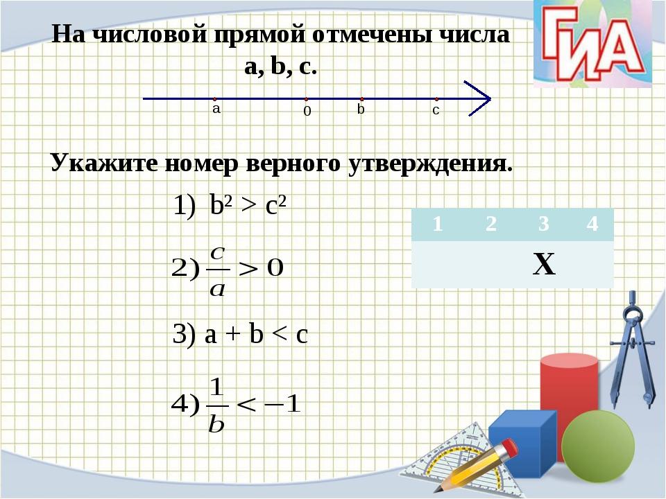 На числовой прямой отмечены числа а, b, c. Укажите номер верного утверждения....