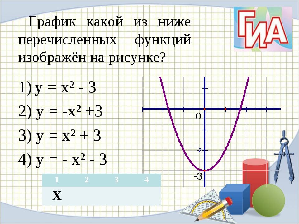 График какой из ниже перечисленных функций изображён на рисунке? у = х² - 3...