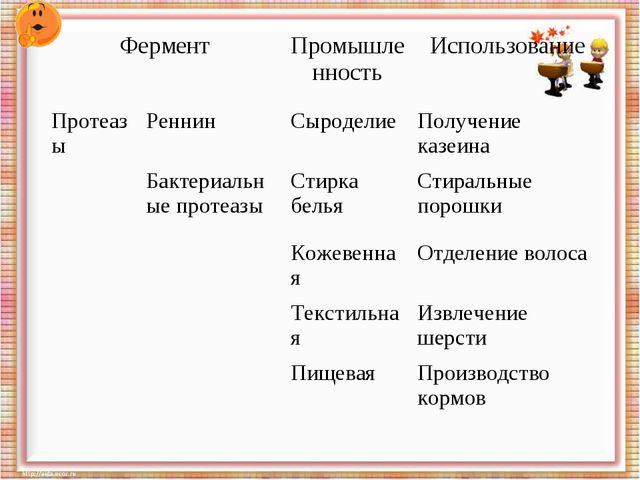 ФерментПромышленностьИспользование ПротеазыРеннинСыроделиеПолучение каз...