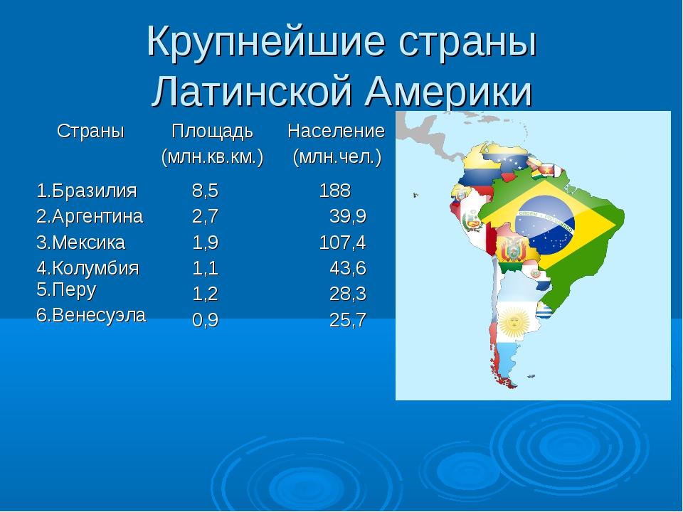 Крупнейшие страны Латинской Америки Страны Площадь (млн.кв.км.) Население (...
