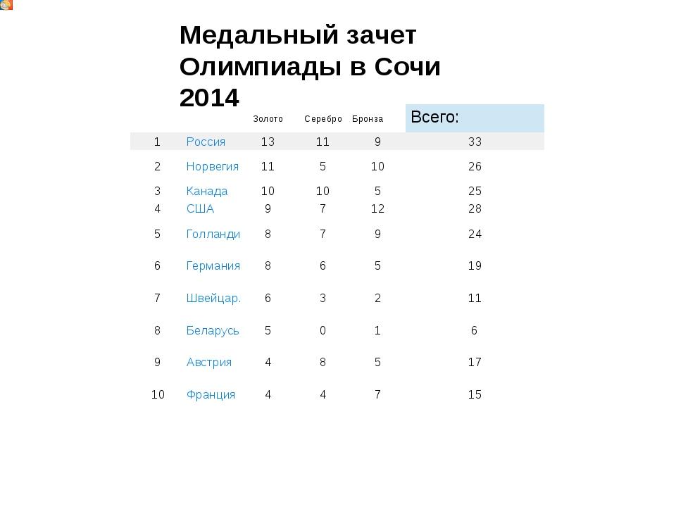 Медальный зачет Олимпиады в Сочи 2014 Золото Серебро Бронза Всего: 1 Россия 1...