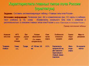 Характеристика главных типов почв России (практикум) Задание: Составить систе