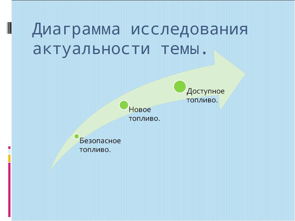 Диаграмма исследования актуальности темы.