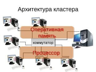 Архитектура кластера коммутатор Оперативная память Процессор