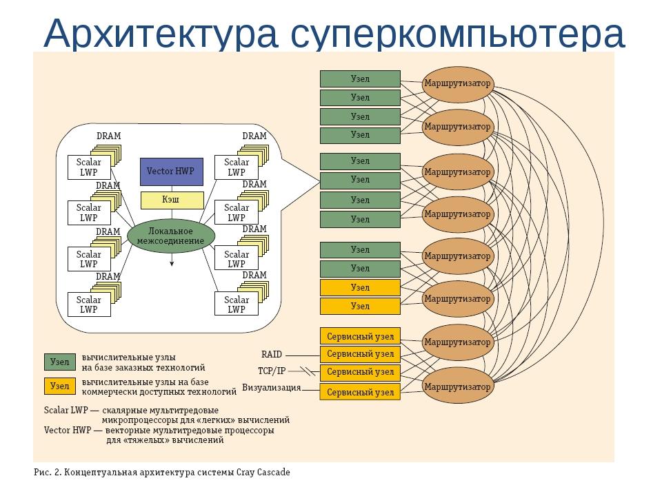 Архитектура суперкомпьютера