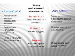 Аңлату-күрсәтү Укыту эшчәнлегенең компоненты Эшчәнлекле Эш итүләр – эшчәнлекн