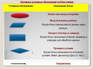 Основные условные обозначения на блок-схемах Условное обозначение Назначение