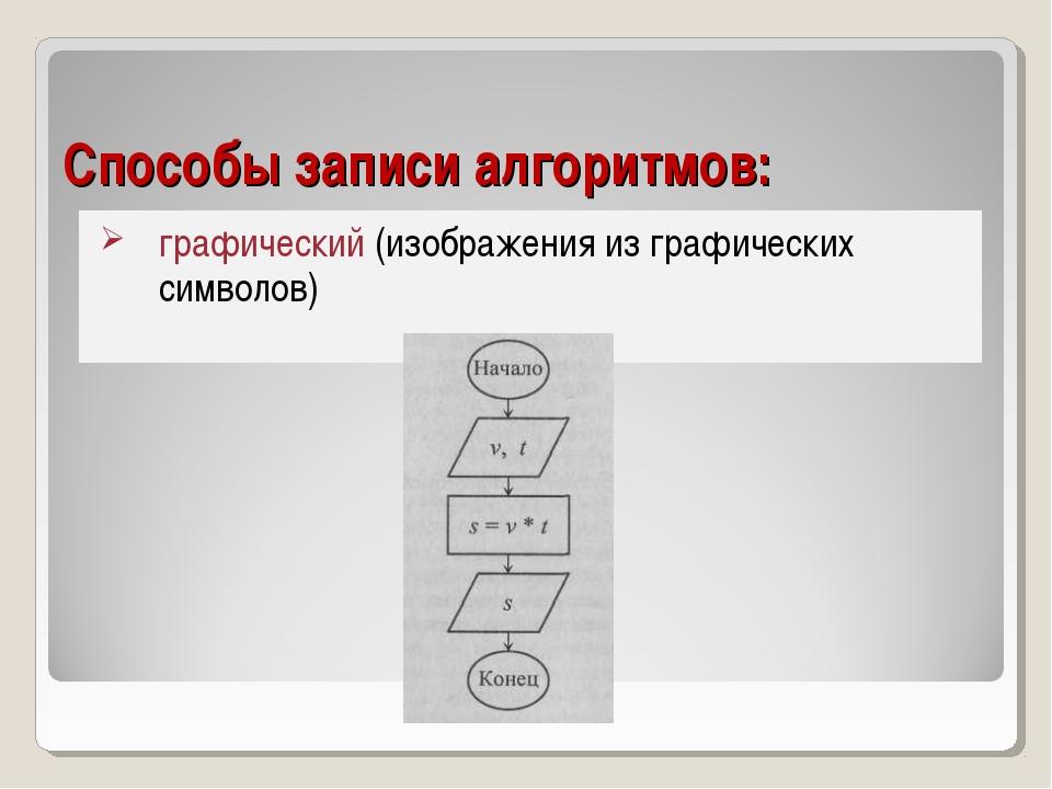 Способы записи алгоритмов: графический (изображения из графических символов)
