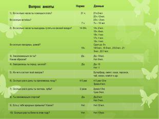 Вопрос анкеты Норма Данные 1). Во сколько часов ты ложишься спать? Во сколько