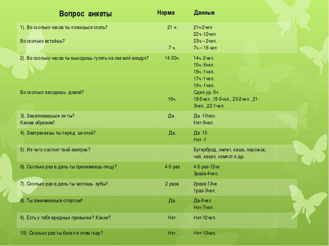 Вопрос анкеты Норма Данные 1). Во сколько часов ты ложишься спать? Во сколько...