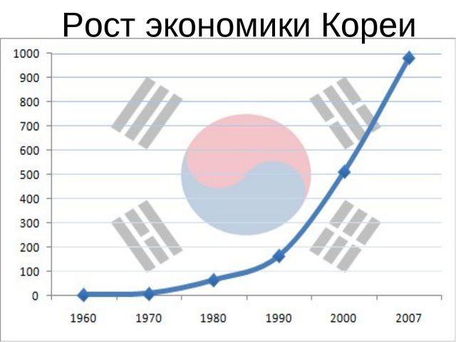 Рост экономики Кореи