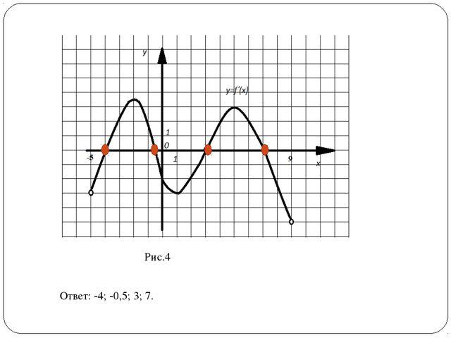 Рис.4 Ответ: -4; -0,5; 3; 7.
