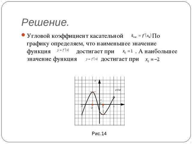 Решение. Угловой коэффициент касательной . По графику определяем, что наимень...