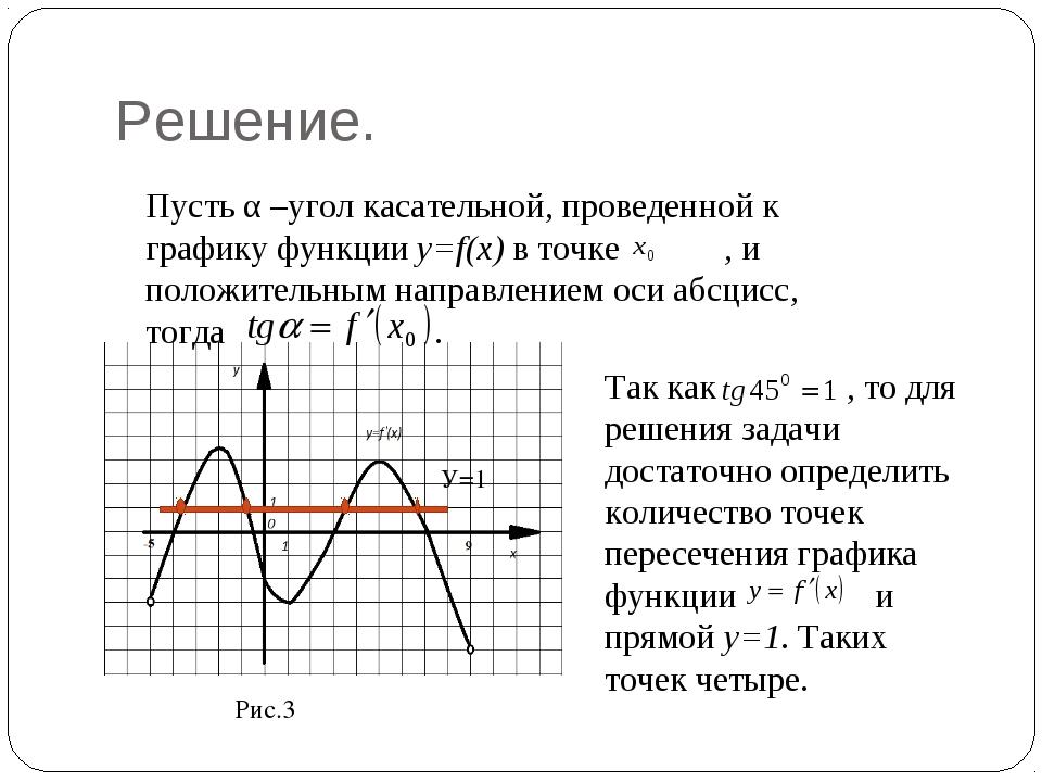 Решение. Рис.3 Пусть α –угол касательной, проведенной к графику функции y=f(x...