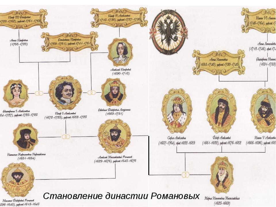 Становление династии Романовых