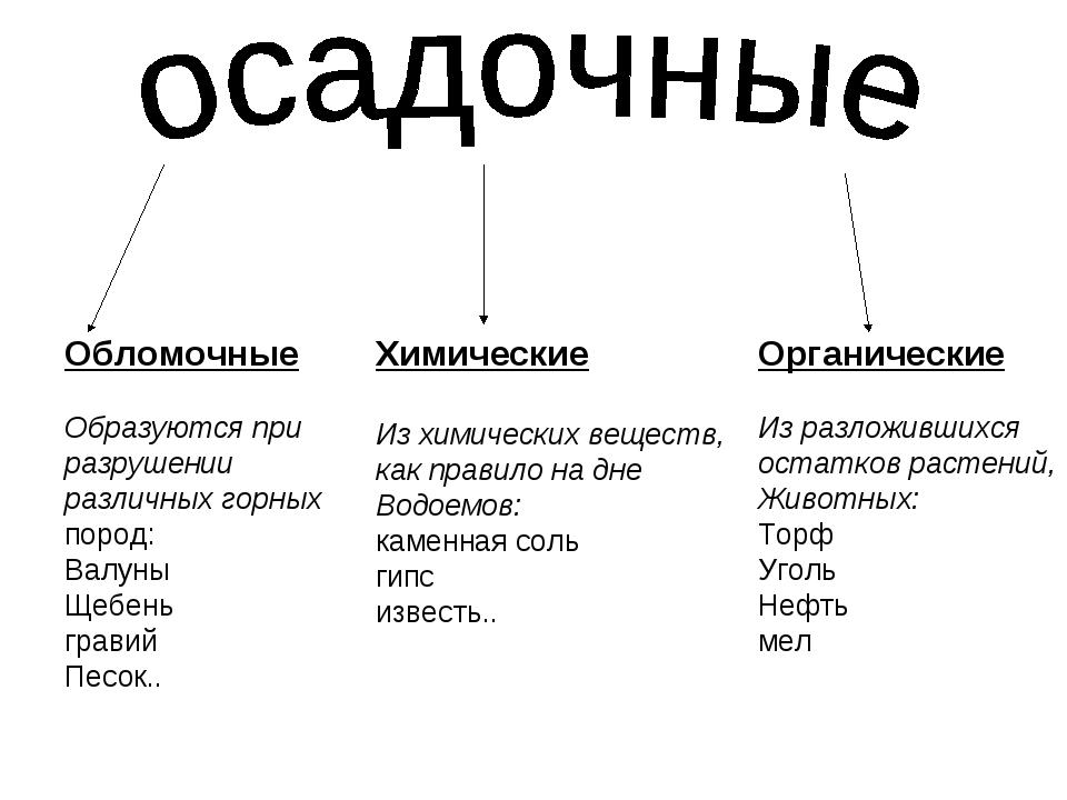 Обломочные Образуются при разрушении различных горных пород: Валуны Щебень гр...