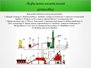Компоновка асфальтосмесительных установок: 1. Бункеры-дозаторы 2. Сборный ко