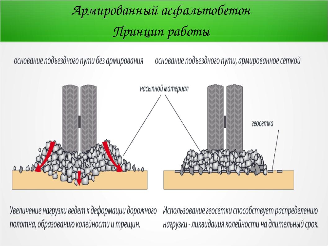 Армированный асфальтобетон Принцип работы