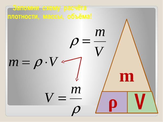 m ρ V Запомни схему расчёта плотности, массы, объёма!