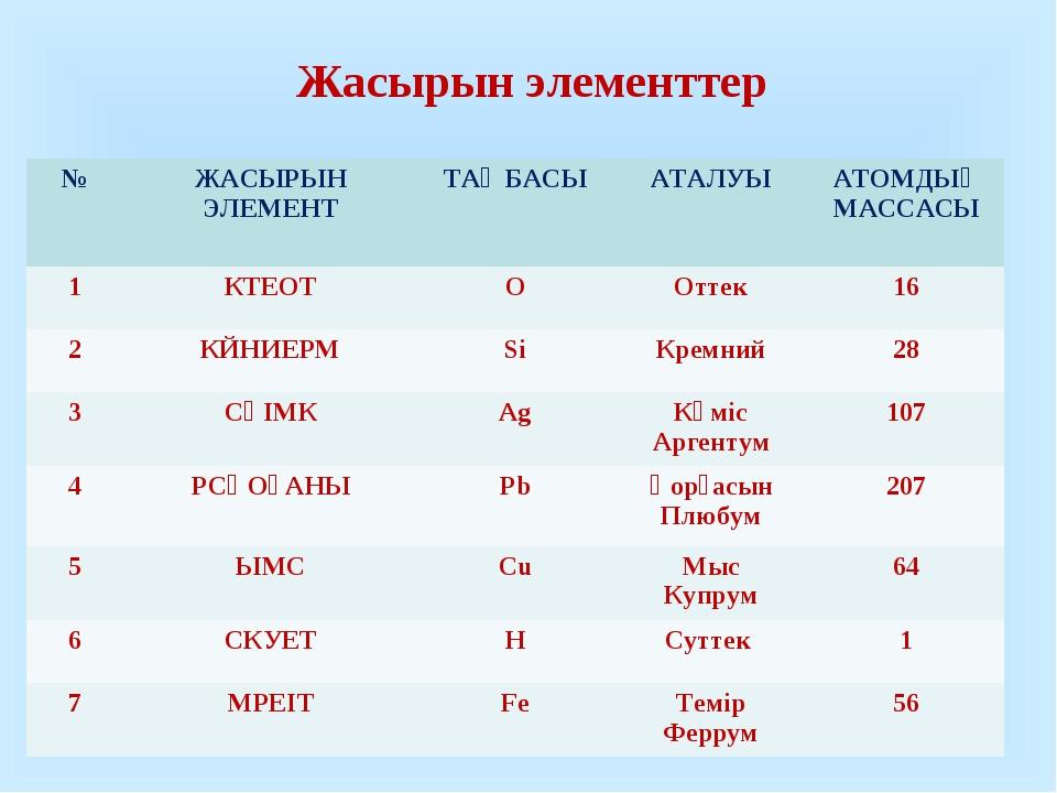 Жасырын элементтер №ЖАСЫРЫН ЭЛЕМЕНТТАҢБАСЫАТАЛУЫАТОМДЫҚ МАССАСЫ 1КТЕОТО...