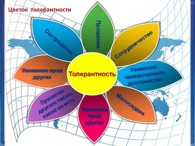 C:\Users\катька\Desktop\к презентации о конфликтах\20130423_tolierantnost_-680x510.jpg