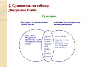 2. Сравнительная таблица Диаграмма Венна Восстание под руководством Срыма Дат