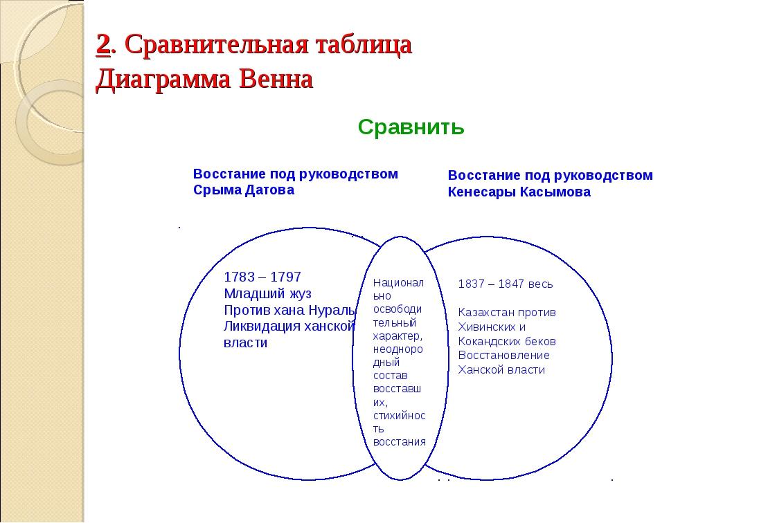 2. Сравнительная таблица Диаграмма Венна Восстание под руководством Срыма Дат...