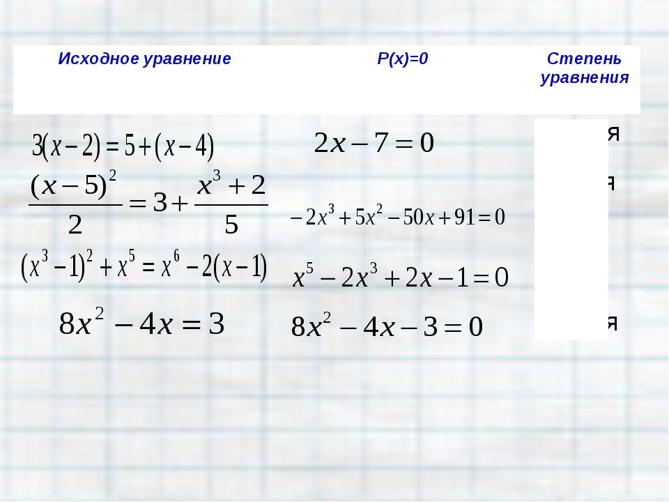 Исходное уравнениеР(х)=0Степень уравнения первая третья пятая вторая