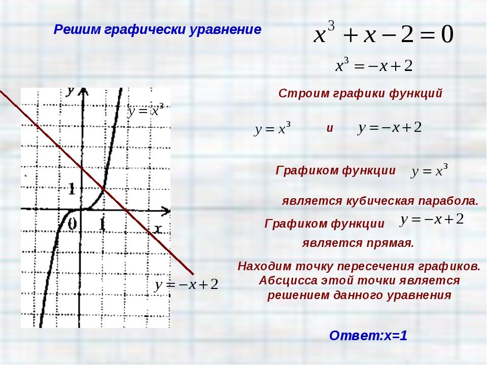 Решим графически уравнение Ответ:х=1 Находим точку пересечения графиков. Абсц...