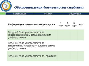 Участие в предметных олимпиадах предыдущая следующая главная № Название олимп