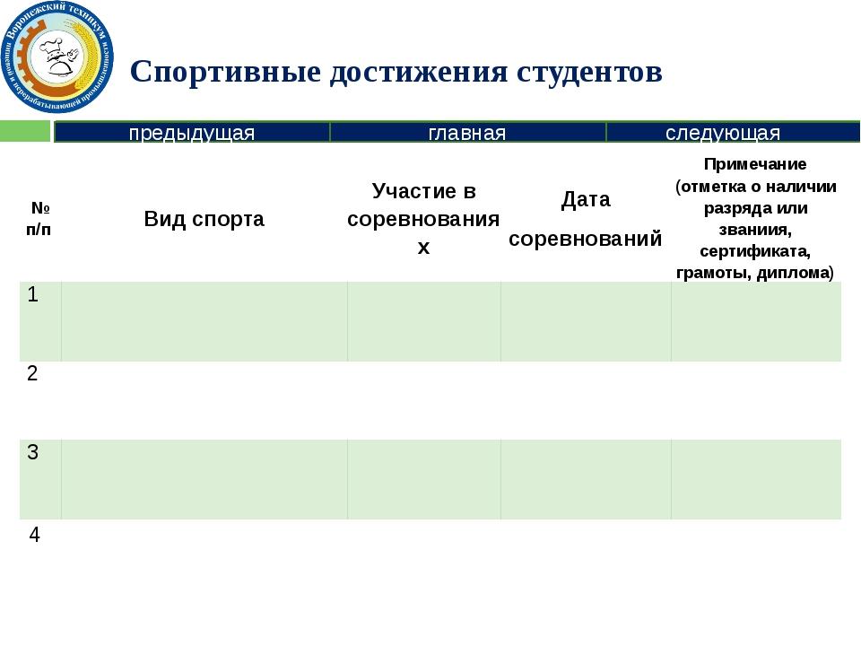 Творческие достижения студентов предыдущая следующая главная №п/п Вид деятель...