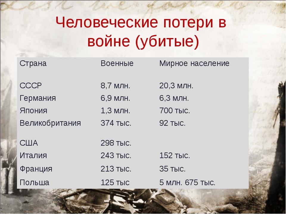 Человеческие потери в войне (убитые) СтранаВоенныеМирное население СССР8,...