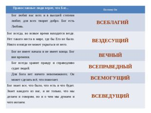 Православные люди верят, что Бог... Поэтому Он Бог любит нас всех и в высшей