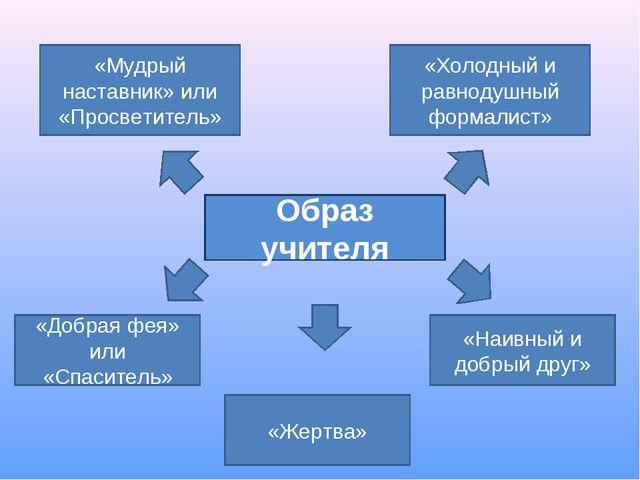 Образ учителя «Мудрый наставник» или «Просветитель» «Холодный и равнодушный ф...