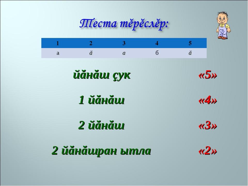 йăнăш çук«5» 1 йăнăш«4» 2 йăнăш«3» 2 йăнăшран ытла«2» 12345 аăабă