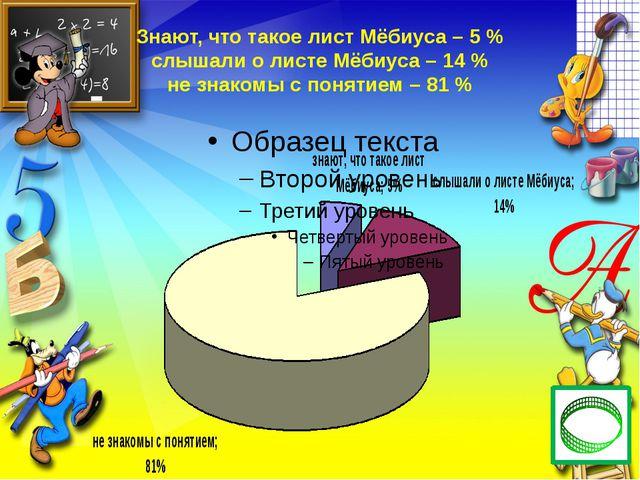 Знают, что такое лист Мёбиуса – 5 % слышали о листе Мёбиуса – 14 % не знакомы...