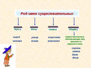 Род имен существительных Существительные, обозначающие лиц женского и мужског