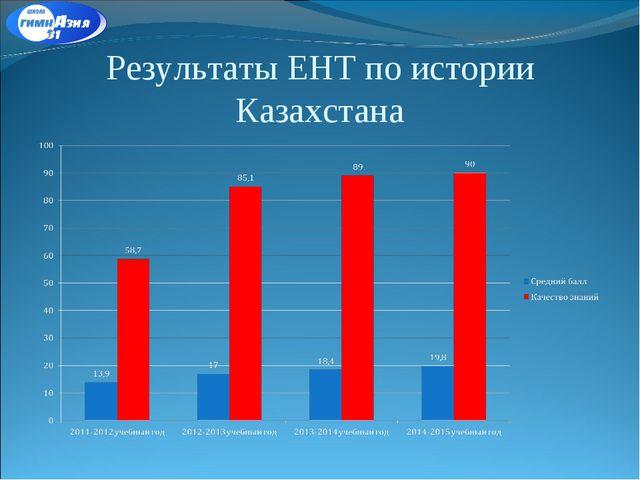 Результаты ЕНТ по истории Казахстана