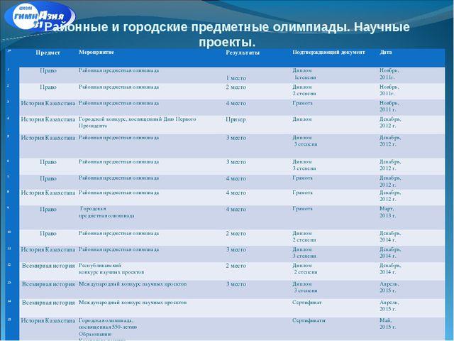 Районные и городские предметные олимпиады. Научные проекты. №ПредметМеропри...