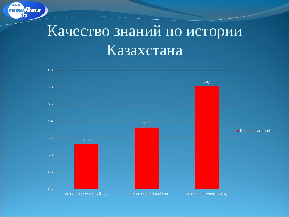 Качество знаний по истории Казахстана