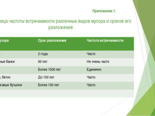 Приложение 1. Таблица частоты встречаемости различных видов мусора и сроков