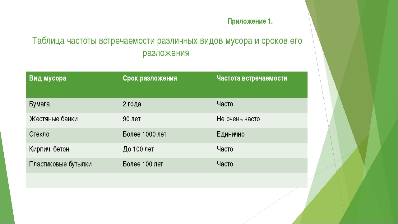 Приложение 1. Таблица частоты встречаемости различных видов мусора и сроков...