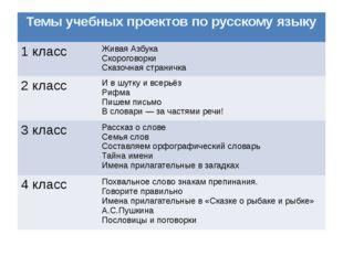 Темы учебных проектов порусскому языку 1 класс Живая Азбука Скороговорки Ска