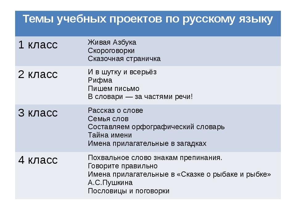 Темы учебных проектов порусскому языку 1 класс Живая Азбука Скороговорки Ска...