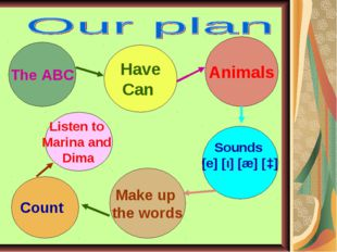 The ABC Have Can Animals Sounds [e] [ι] [æ] [ɔ] Make up the words Count Liste
