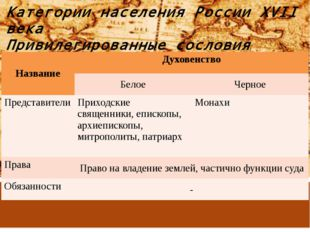 Категории населения России XVII века Привилегированные сословия Название Духо