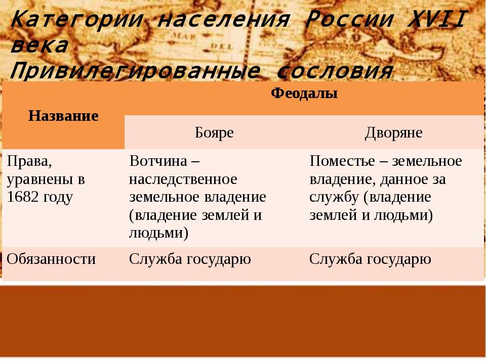 Категории населения России XVII века Привилегированные сословия Название Феод...